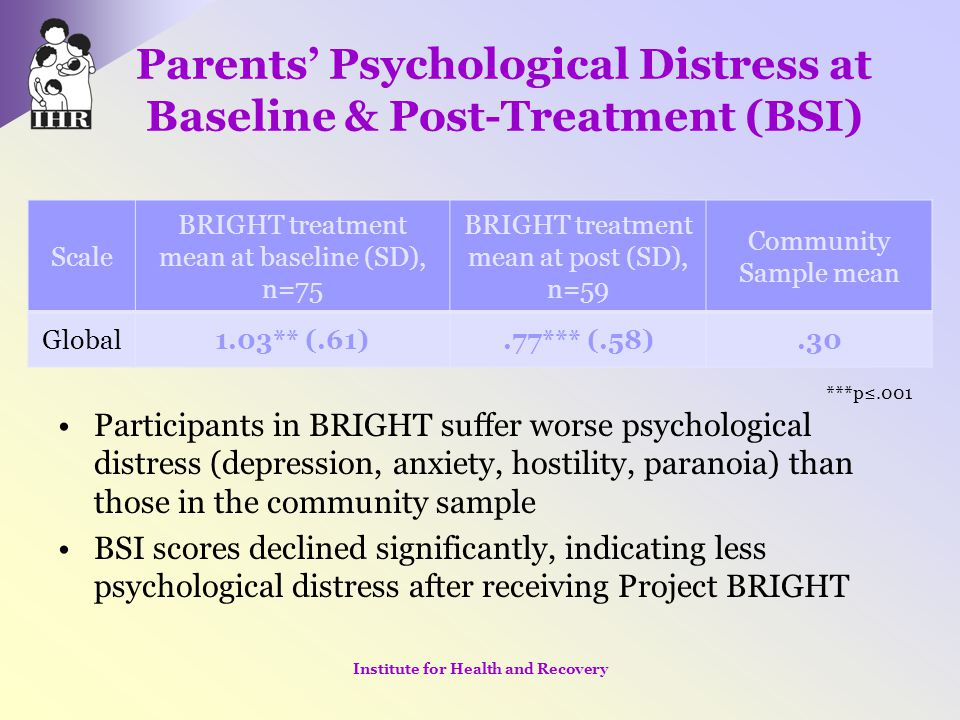 Parents' Psychological Distress at Baseline & Post-Treatment (BSI) Participants in BRIGHT suffer worse psychological distress (depression, anxiety, ho