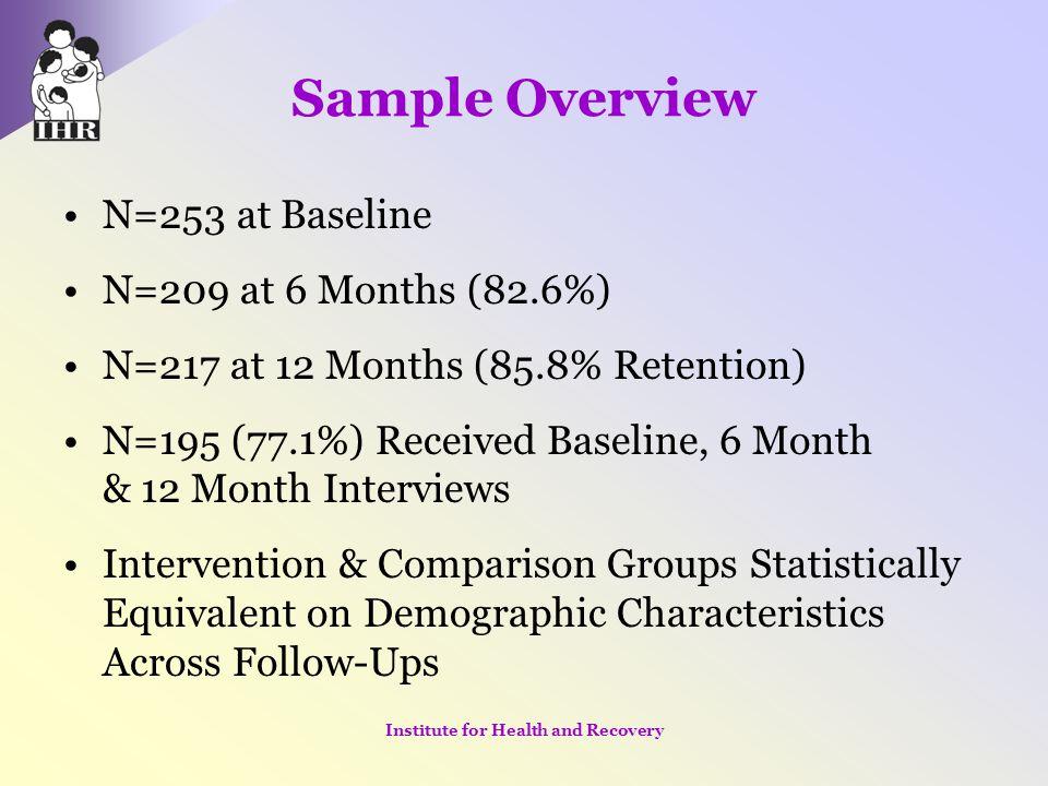 Sample Overview N=253 at Baseline N=209 at 6 Months (82.6%) N=217 at 12 Months (85.8% Retention) N=195 (77.1%) Received Baseline, 6 Month & 12 Month I