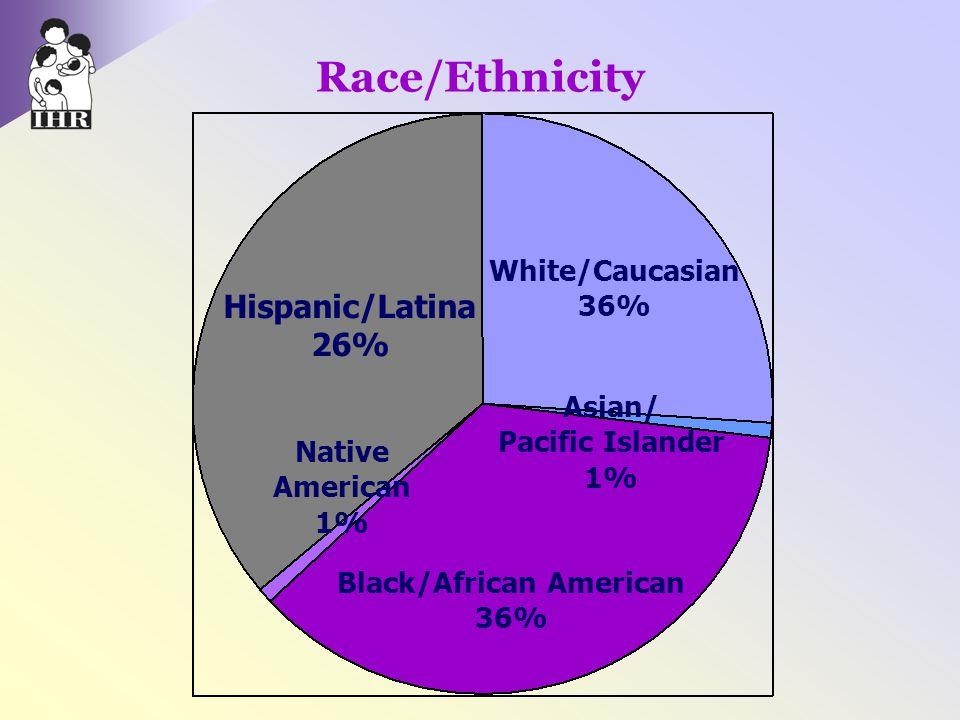 Race/Ethnicity Hispanic/Latina 26% White/Caucasian 36% Black/African American 36% Asian/ Pacific Islander 1% Native American 1%