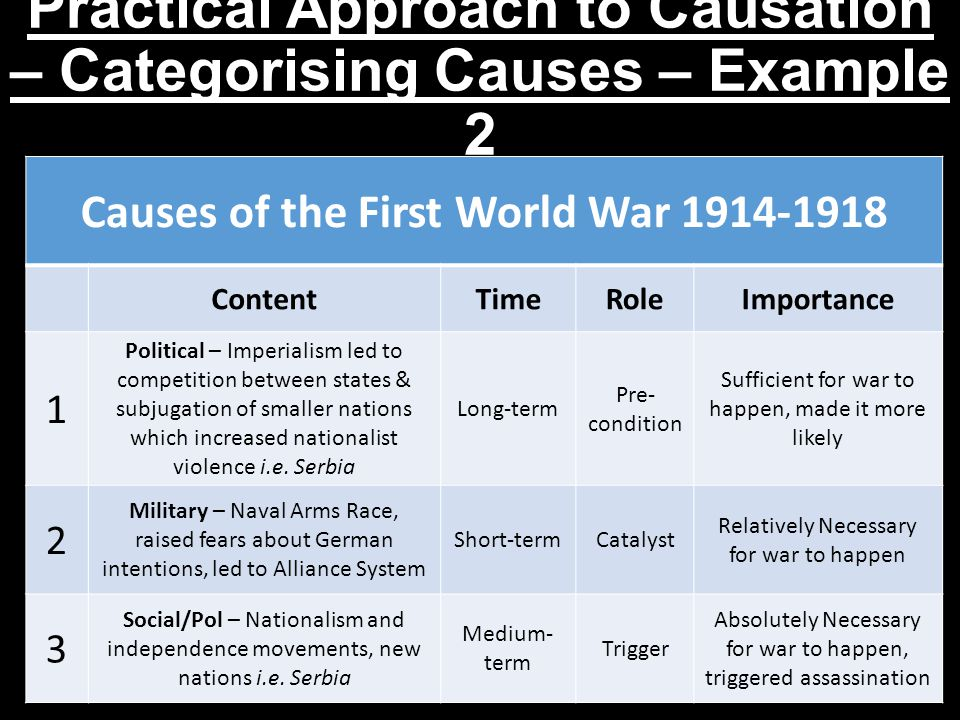 Practical Approach to Causation – Categorising Causes – Example 2 Causes of the First World War 1914-1918 ContentTimeRoleImportance 1 Political – Imperialism led to competition between states & subjugation of smaller nations which increased nationalist violence i.e.
