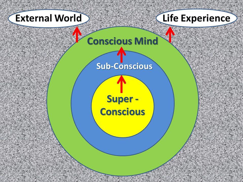Conscious Mind Sub-Conscious Super - Conscious External WorldLife Experience