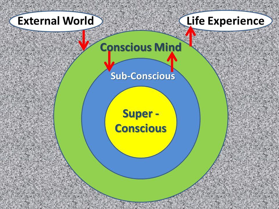 Conscious Mind Sub-Conscious Super - Conscious Life ExperienceExternal World