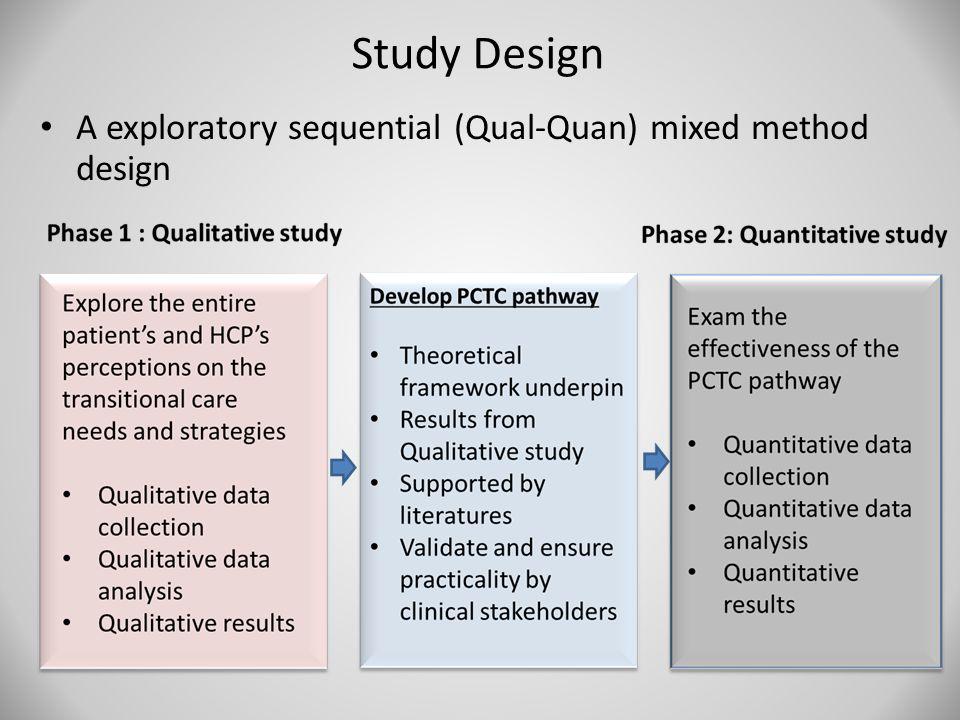 Study Design A exploratory sequential (Qual-Quan) mixed method design