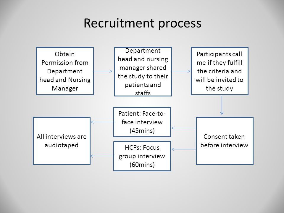 Recruitment process Obtain Permission from Department head and Nursing Manager Department head and nursing manager shared the study to their patients and staffs Participants call me if they fulfill the criteria and will be invited to the study Consent taken before interview Patient: Face-to- face interview (45mins) HCPs: Focus group interview (60mins) All interviews are audiotaped