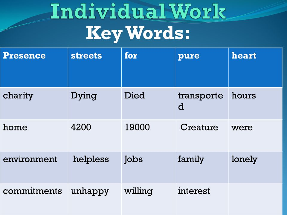 Key Words: Presence, streets, for, pure heart, Dying, charity, home, Died, 4200, transported, 19000, environment, hours Creature, were helpless, Jobs, commitments family, lonely, unhappy, willing, interest.