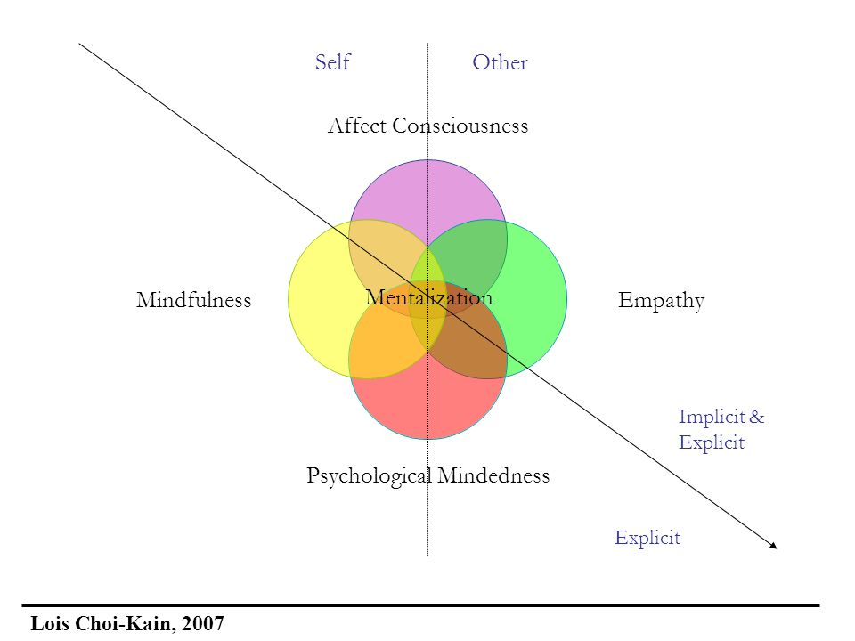 Mentalization SelfOther Explicit Implicit & Explicit Lois Choi-Kain, 2007