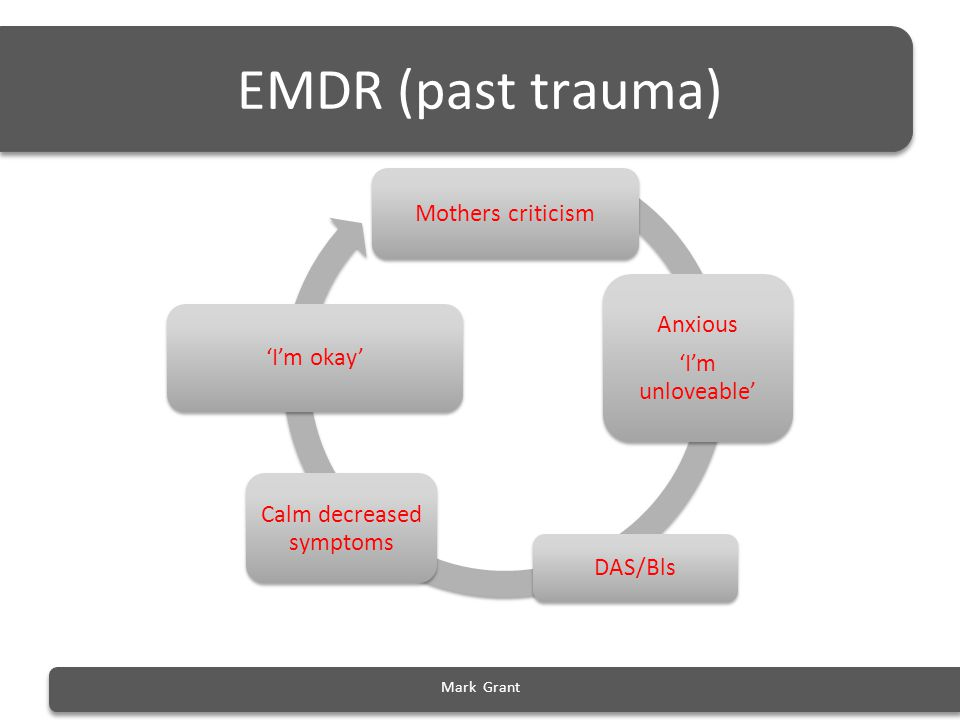 EMDR (past trauma) Mothers criticism Anxious 'I'm unloveable' DAS/Bls Calm decreased symptoms 'I'm okay' Mark Grant