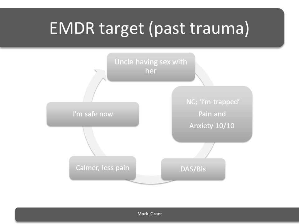 EMDR target (past trauma) Uncle having sex with her NC; 'I'm trapped' Pain and Anxiety 10/10 DAS/Bls Calmer, less pain I'm safe now Mark Grant