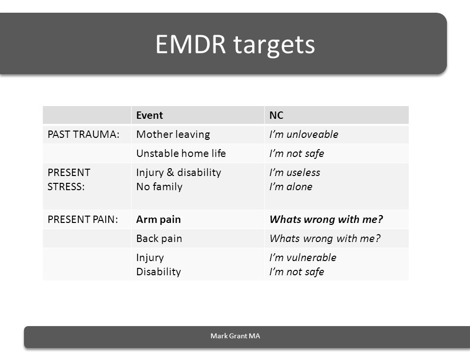 EMDR targets Mark Grant MA EventNC PAST TRAUMA:Mother leavingI'm unloveable Unstable home lifeI'm not safe PRESENT STRESS: Injury & disability No family I'm useless I'm alone PRESENT PAIN:Arm painWhats wrong with me.
