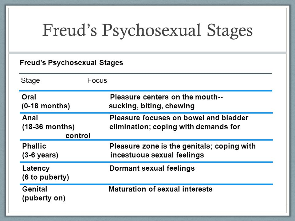 Freud's Psychosexual Stages Stage Focus Oral Pleasure centers on the mouth-- (0-18 months) sucking, biting, chewing Anal Pleasure focuses on bowel and