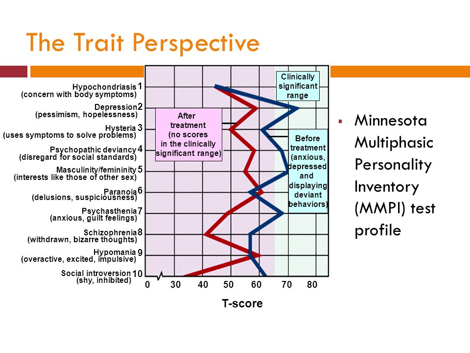 The Trait Perspective  Minnesota Multiphasic Personality Inventory (MMPI) test profile Hysteria (uses symptoms to solve problems) Masculinity/feminin