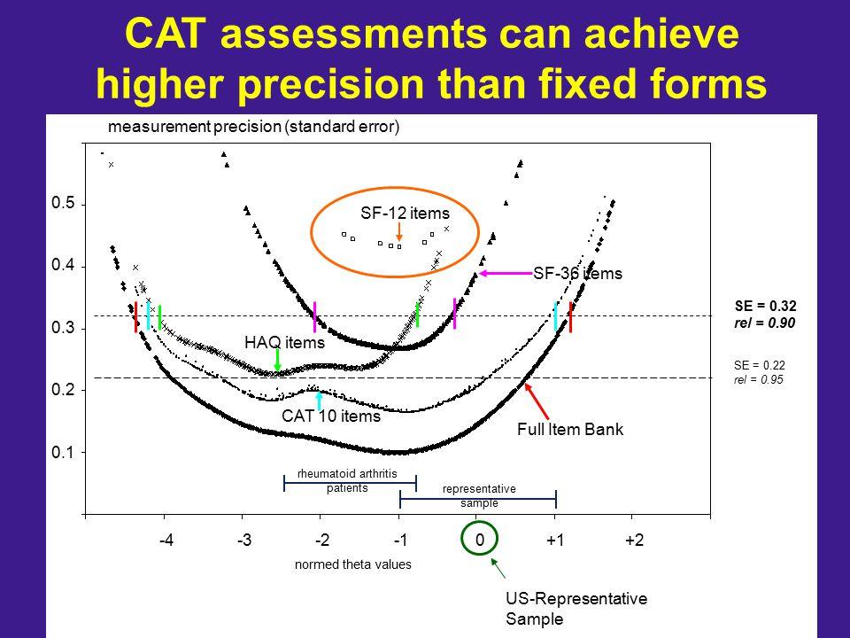 CAT assessments can achieve higher precision than fixed forms Rose et al, J Clin Epidemiol 2007 (accepted) SE = 0.32 rel = 0.90 SE = 0.22 rel = 0.95 SF-36 items CAT 10 items Full Item Bank measurement precision (standard error) normed theta values HAQ items SF-12 items representative sample rheumatoid arthritis patients US-Representative Sample 0.4 0.5 0.3 0.2 0.1 -4-3-2-10+1+2