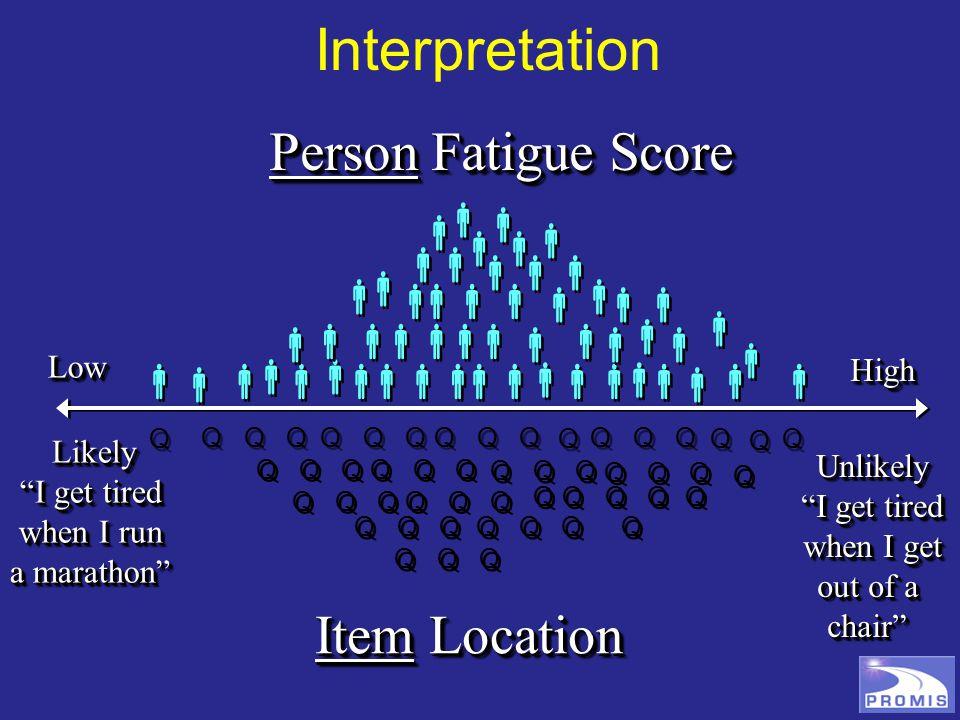 LowLow HighHigh                                                       PRO Bank Person Score Interpretation Aids                                                     3040506070 M = 50, SD = 10 T = (z * 10) + 50    