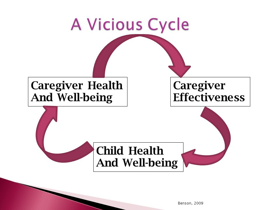 Benson, 2009 A Vicious Cycle Caregiver Health And Well-being Caregiver Effectiveness Child Health And Well-being
