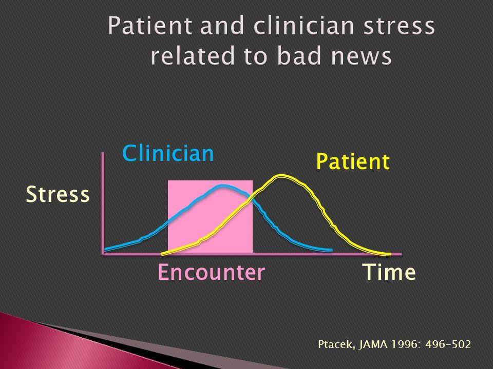 Ptacek, JAMA 1996: 496-502 Stress TimeEncounter Patient Clinician