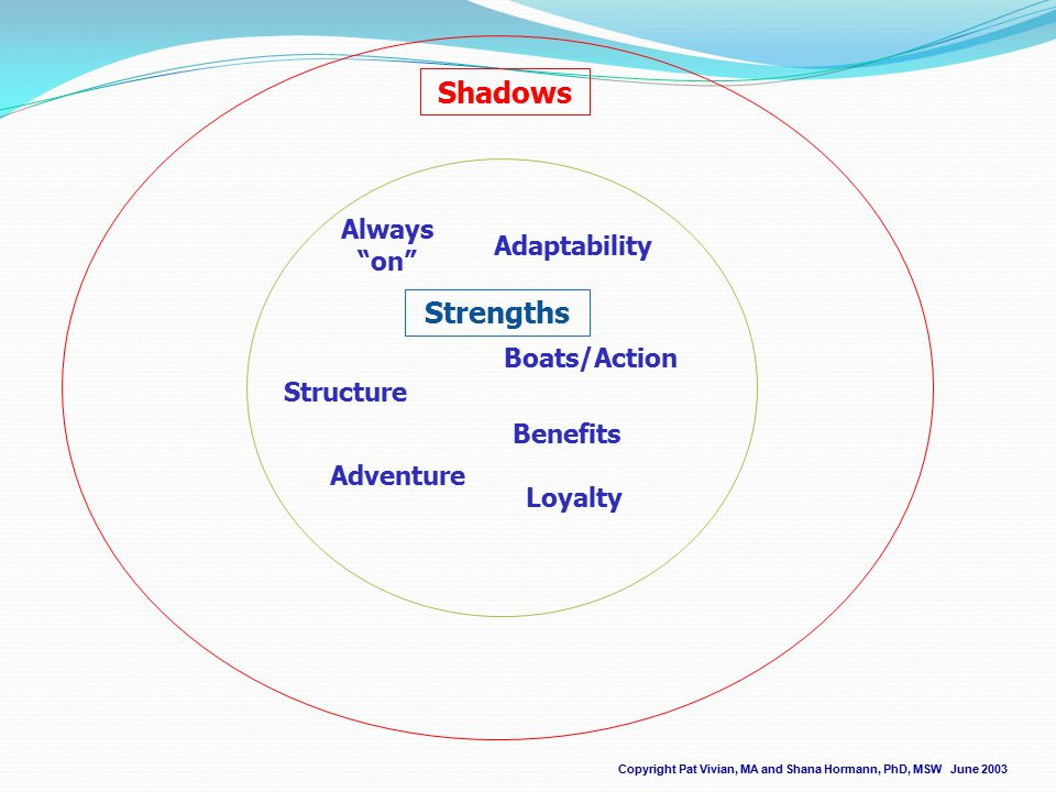 Strengths Copyright Pat Vivian, MA and Shana Hormann, PhD, MSW June 2003 Structure Adaptability Adventure Loyalty Benefits Boats/Action Always on Shadows