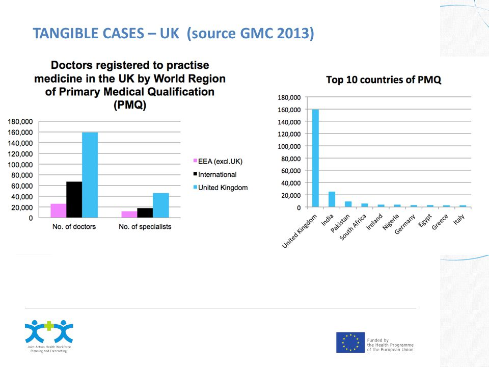 TANGIBLE CASES – UK (source GMC 2013)