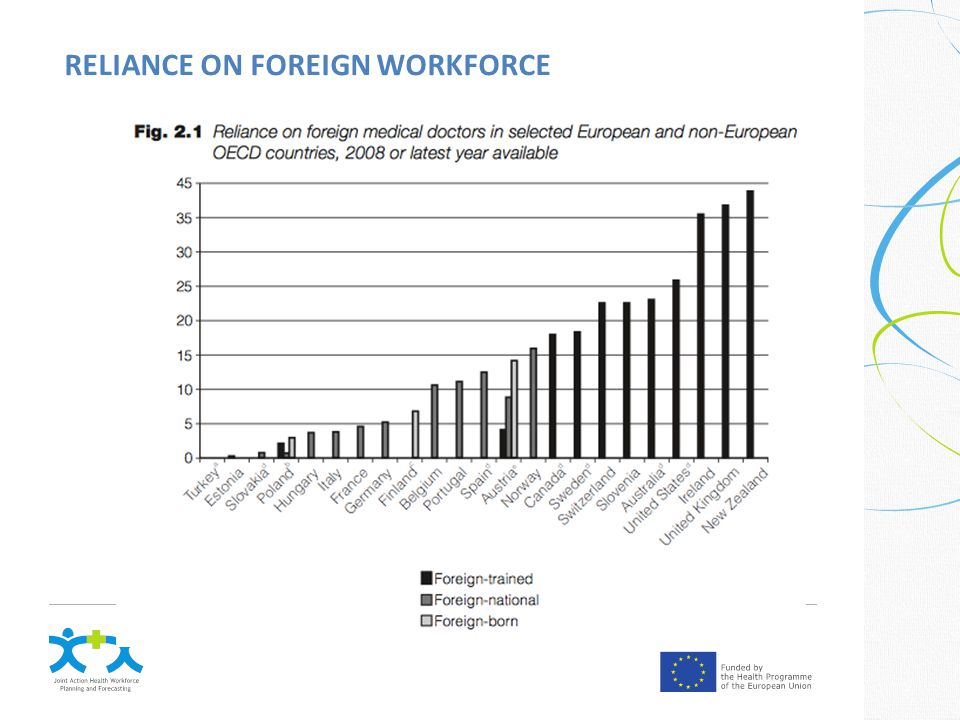 RELIANCE ON FOREIGN WORKFORCE