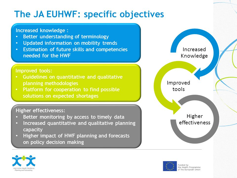 The JA EUHWF: specific objectives Increased knowledge : Better understanding of terminology Updated information on mobility trends Estimation of future skills and competencies needed for the HWF Improved tools: Guidelines on quantitative and qualitative planning methodologies Platform for cooperation to find possible solutions on expected shortages Higher effectiveness: Better monitoring by access to timely data Increased quantitative and qualitative planning capacity Higher impact of HWF planning and forecasts on policy decision making Increased Knowledge Improved tools Higher effectiveness