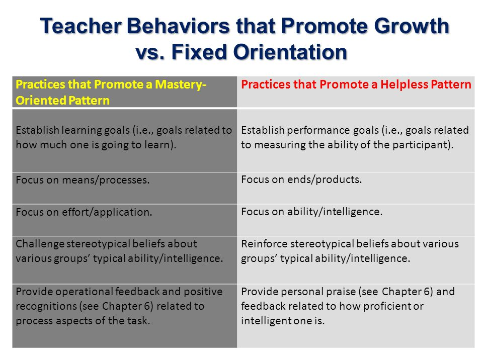 Teacher Behaviors that Promote Growth vs.