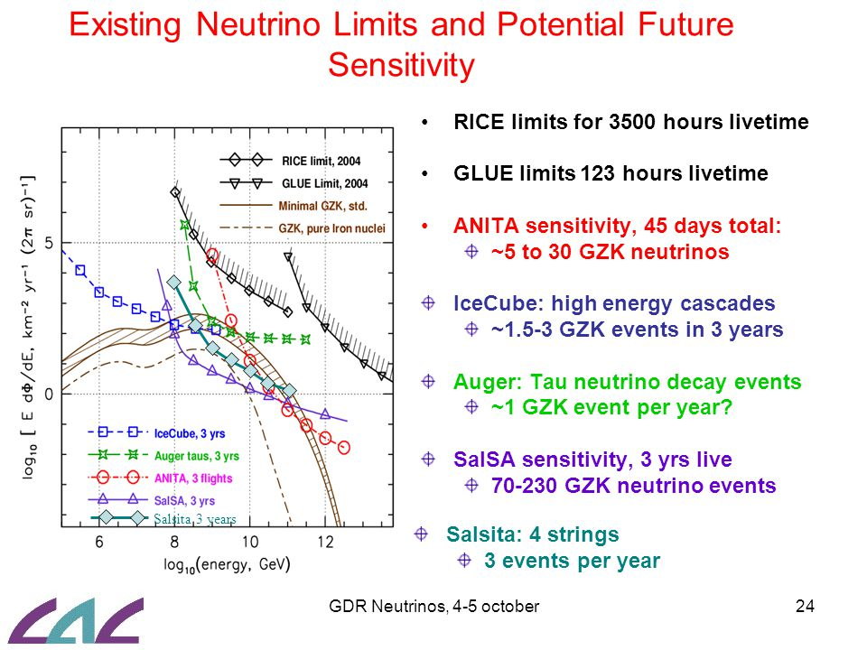 GDR Neutrinos, 4-5 october24 Existing Neutrino Limits and Potential Future Sensitivity RICE limits for 3500 hours livetime GLUE limits 123 hours livetime ANITA sensitivity, 45 days total: ~5 to 30 GZK neutrinos IceCube: high energy cascades ~1.5-3 GZK events in 3 years Auger: Tau neutrino decay events ~1 GZK event per year.