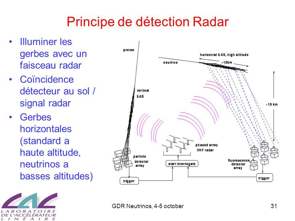 GDR Neutrinos, 4-5 october31 Principe de détection Radar Illuminer les gerbes avec un faisceau radar Coïncidence détecteur au sol / signal radar Gerbe