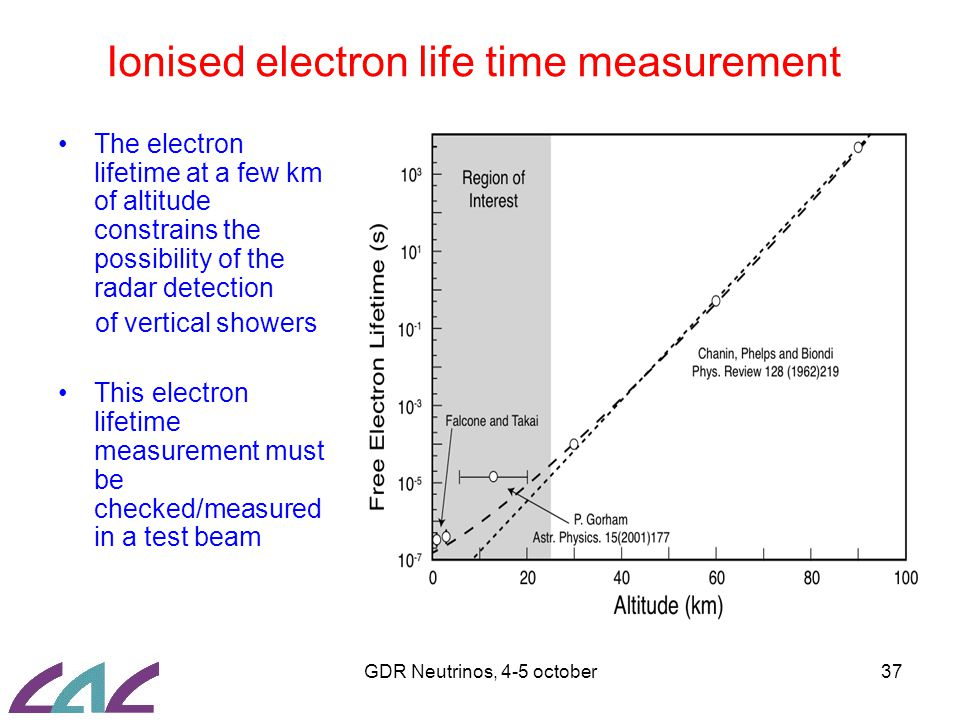 GDR Neutrinos, 4-5 october37 Ionised electron life time measurement The electron lifetime at a few km of altitude constrains the possibility of the radar detection of vertical showers This electron lifetime measurement must be checked/measured in a test beam