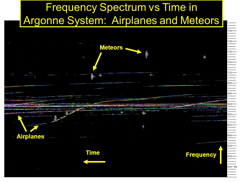 GDR Neutrinos, 4-5 october41 Frequency Spectrum vs Time in Argonne System: Airplanes and Meteors Time Frequency Meteors Airplanes