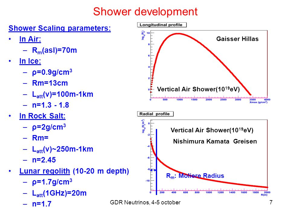 GDR Neutrinos, 4-5 october7 Shower development Shower Scaling parameters: In Air: –R m (asl)=70m In Ice: –ρ=0.9g/cm 3 –Rm=13cm –L att (ν)=100m-1km –n=1.3 - 1.8 In Rock Salt: –ρ=2g/cm 3 –Rm= –L att (ν)~250m-1km –n=2.45 Lunar regolith (10-20 m depth) –ρ=1.7g/cm 3 –L att (1GHz)=20m –n=1.7 Vertical Air Shower(10 19 eV) Nishimura Kamata Greisen Gaisser Hillas R m : Moliere Radius