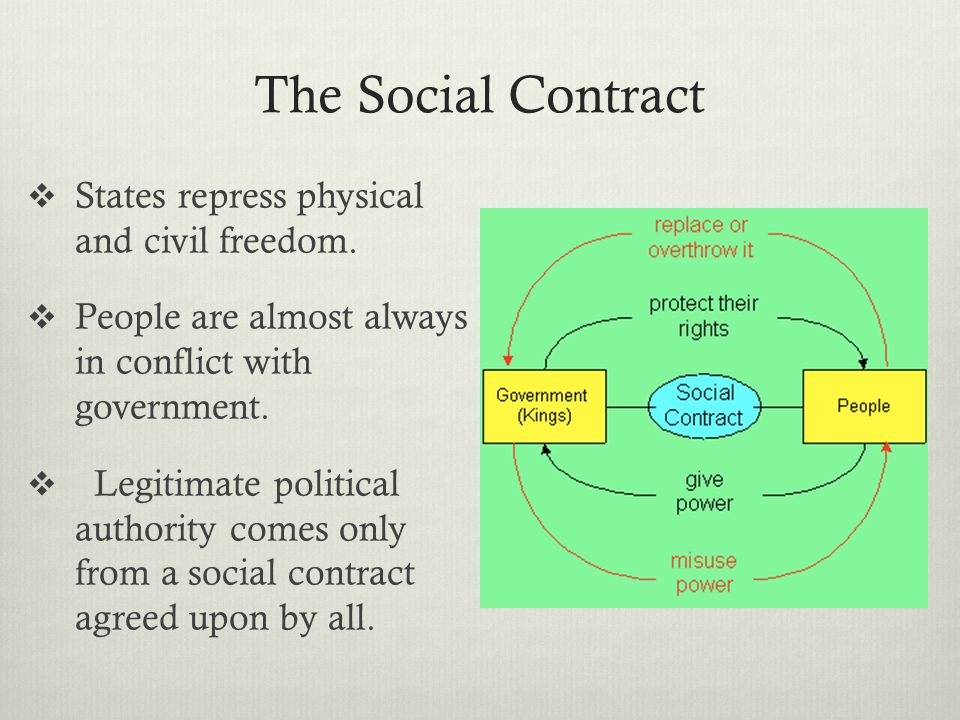 The Social Contract  States repress physical and civil freedom.  People are almost always in conflict with government.  Legitimate political author