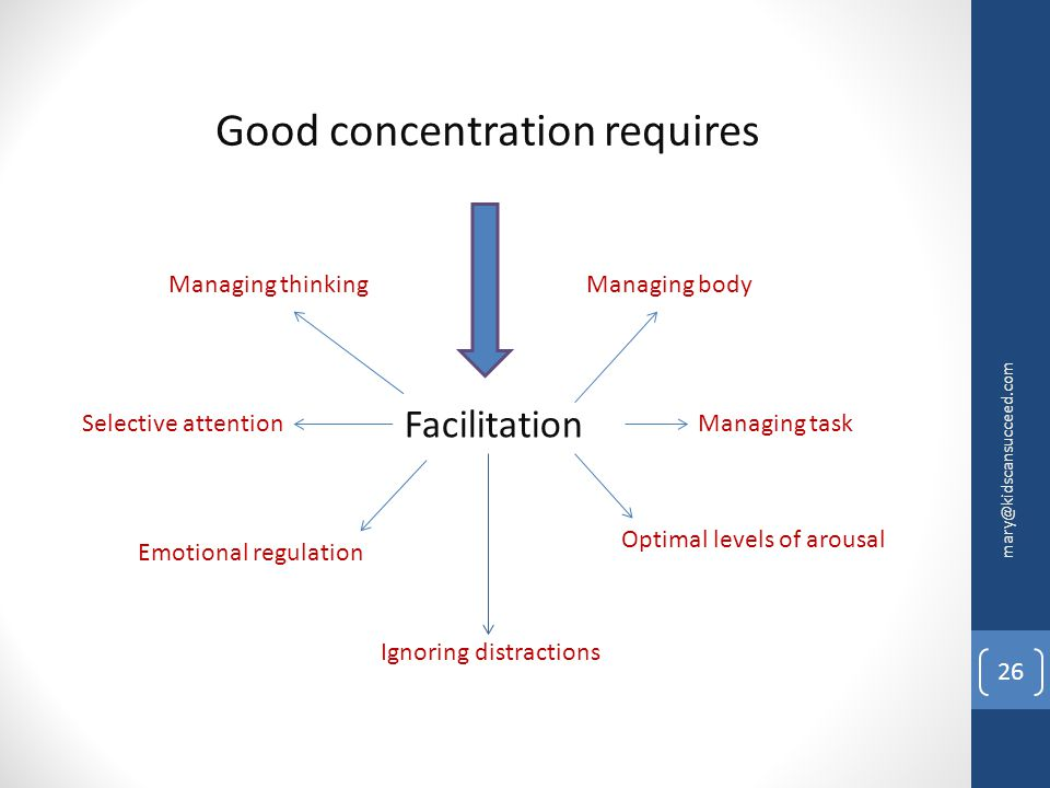 Good concentration requires Facilitation Selective attention Emotional regulation Optimal levels of arousal Ignoring distractions Managing task Managi