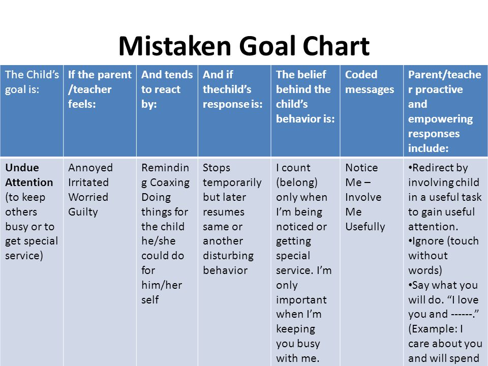Mistaken Goal Chart Parent/teache r proactive and empowering responses include: Coded messages The belief behind the child's behavior is: And if thech