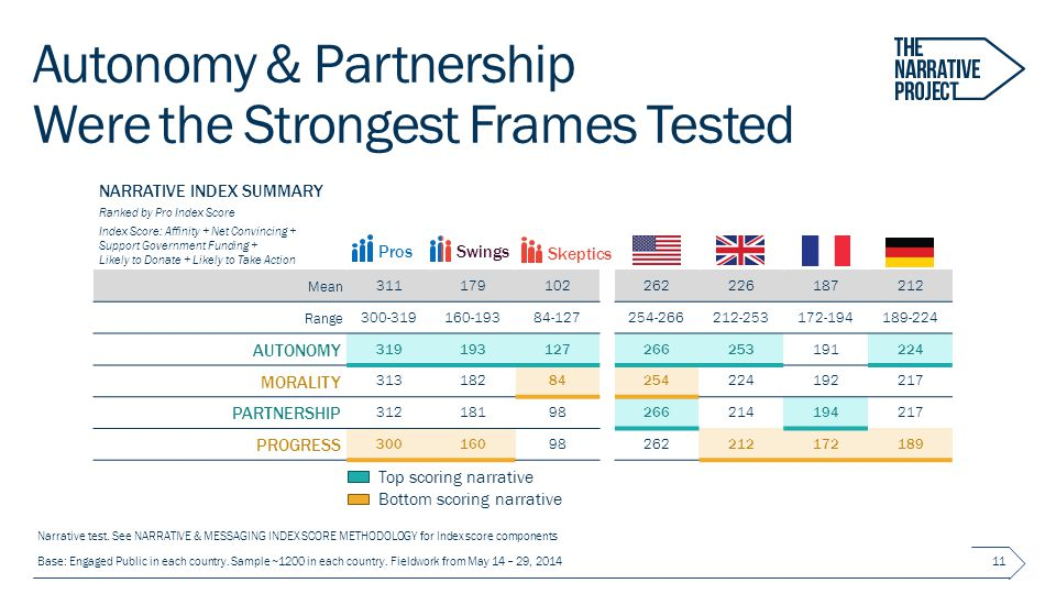Autonomy & Partnership Were the Strongest Frames Tested 11 NARRATIVE INDEX SUMMARY Ranked by Pro Index Score Index Score: Affinity + Net Convincing + Support Government Funding + Likely to Donate + Likely to Take Action Mean 311179102262226187212 Range 300-319160-19384-127254-266212-253172-194189-224 AUTONOMY 319193127266253191224 MORALITY 31318284254224192217 PARTNERSHIP 31218198266214194217 PROGRESS 30016098262212172189 Narrative test.