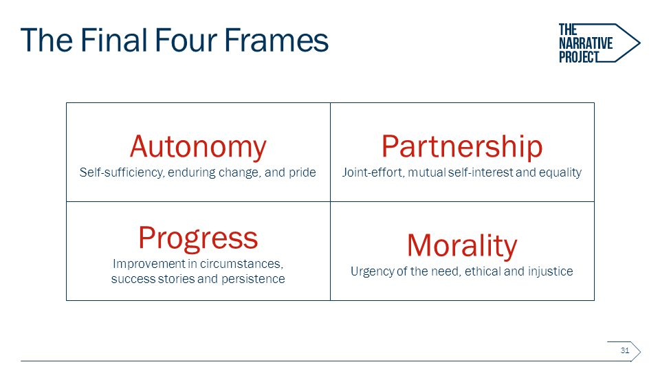 The Final Four Frames 31 Autonomy Self-sufficiency, enduring change, and pride Partnership Joint-effort, mutual self-interest and equality Progress Improvement in circumstances, success stories and persistence Morality Urgency of the need, ethical and injustice