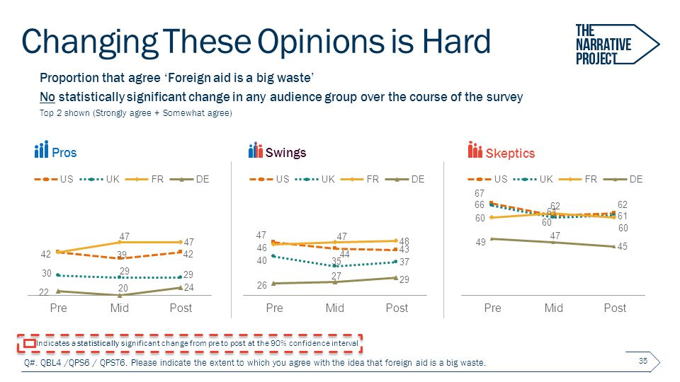 Changing These Opinions is Hard 35 Proportion that agree 'Foreign aid is a big waste' No statistically significant change in any audience group over the course of the survey Top 2 shown (Strongly agree + Somewhat agree) Q#.