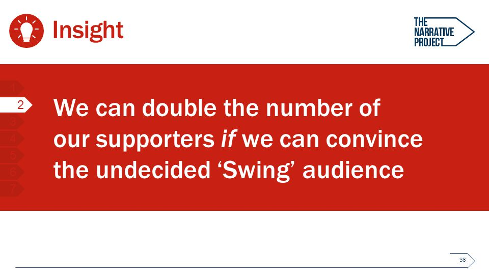 We can double the number of our supporters if we can convince the undecided 'Swing' audience Insight 36 1 2 3 4 5 6 7