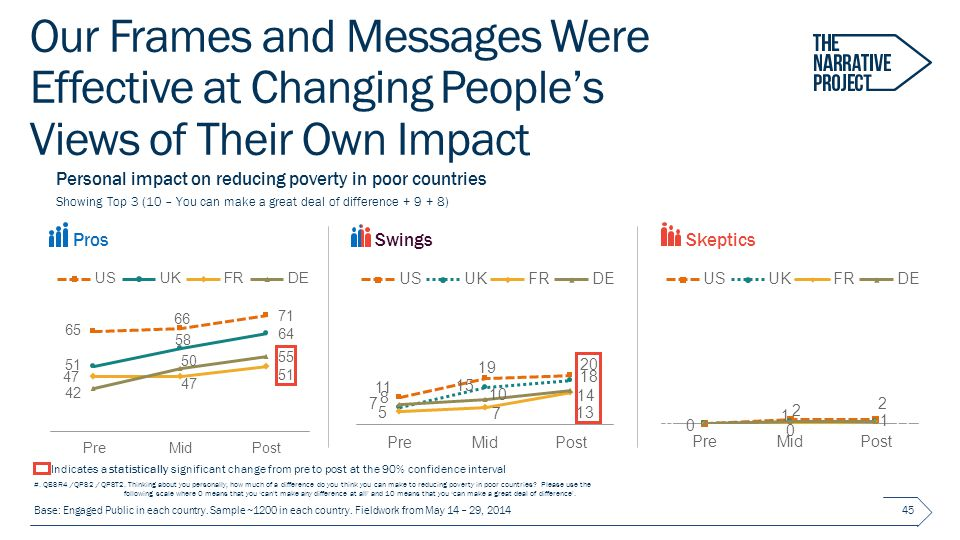 Our Frames and Messages Were Effective at Changing People's Views of Their Own Impact 45 ProsSkepticsSwings Personal impact on reducing poverty in poor countries Showing Top 3 (10 – You can make a great deal of difference + 9 + 8) Indicates a statistically significant change from pre to post at the 90% confidence interval #.