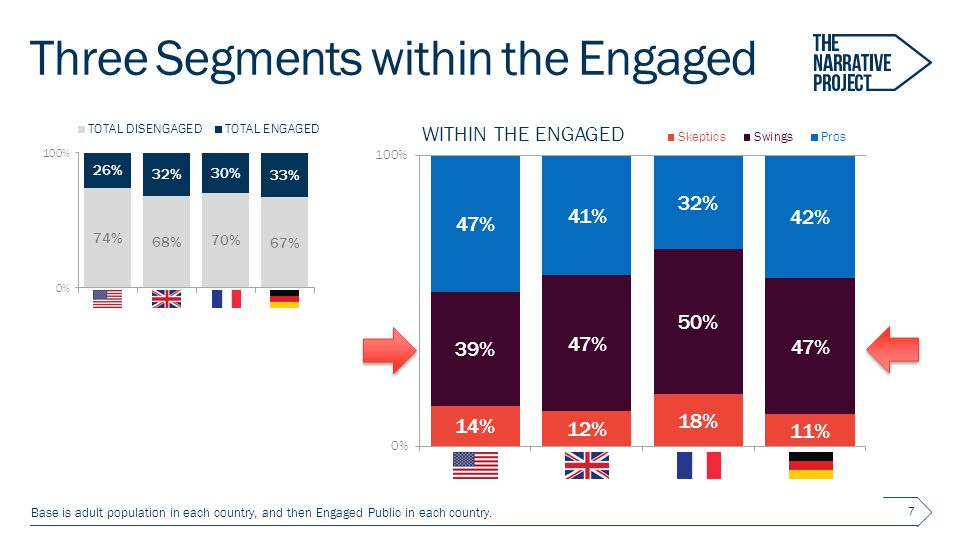 Three Segments within the Engaged 7 Base is adult population in each country, and then Engaged Public in each country.