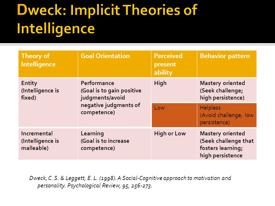 Theory of Intelligence Goal OrientationPerceived present ability Behavior pattern Entity (Intelligence is fixed) Performance (Goal is to gain positive