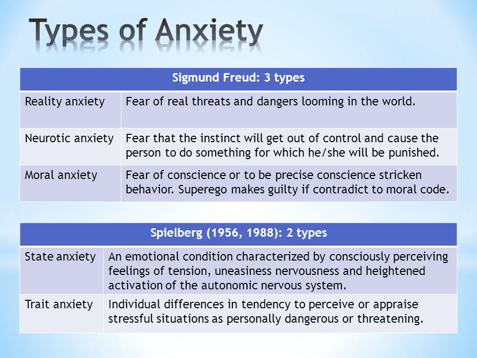 Sigmund Freud: 3 types Reality anxietyFear of real threats and dangers looming in the world.