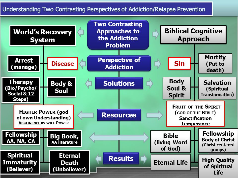Two Contrasting Approaches to the Addiction Problem Perspective of Addiction Perspective of Addiction Biblical Cognitive Approach Sin Bible (living Word of God) Bible (living Word of God) World's Recovery System Therapy (Bio/Psycho/ Social & 12 Steps) Eternal Death (Unbeliever) Eternal Death (Unbeliever) H IGHER P OWER (god of own Understanding) A BSTINENCE BY WILL P OWER Fellowship AA, NA, CA Fellowship AA, NA, CA Spiritual Immaturity (Believer) Spiritual Immaturity (Believer) Mortify (Put to death) Mortify (Put to death) Arrest (manage) Arrest (manage) Disease Solutions Body & Soul Salvation (Spiritual Transformation ) Body Soul & Spirit Resources Big Book, AA literature F RUIT OF THE S PIRIT ( GOD OF THE B IBLE ) Sanctification Temperance Fellowship Body of Christ (Christ centered groups) Fellowship Body of Christ (Christ centered groups) Eternal Life High Quality of Spiritual Life Results