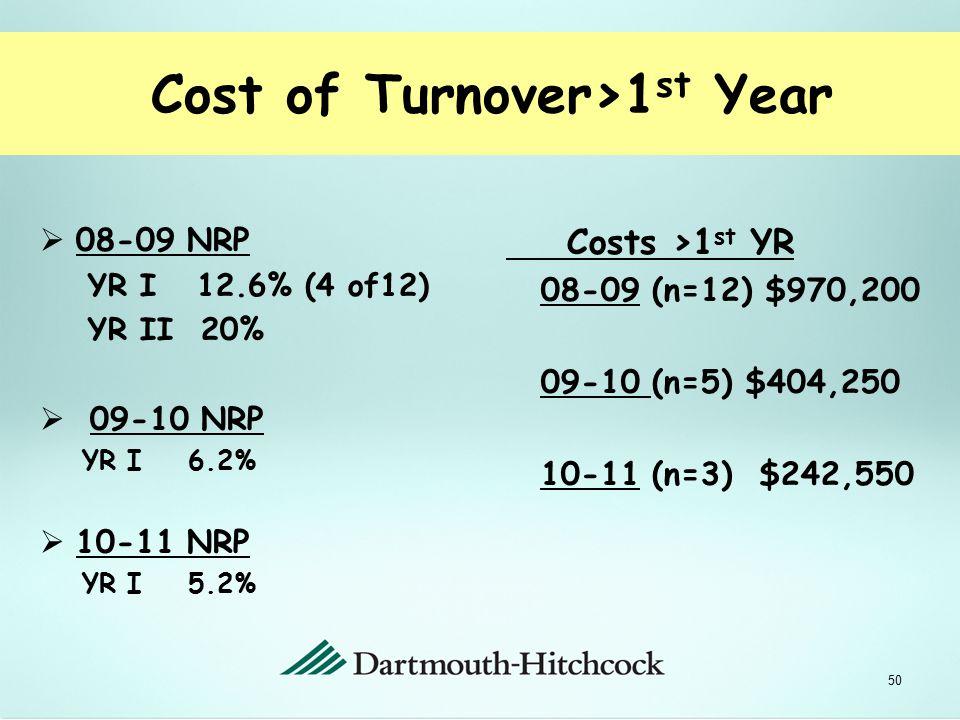 Table II 2003-2010 DH NLRNs Turnover Yr I & Yr II