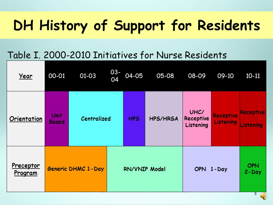 A Culture for New Nurses  Predicted dearth of experienced RNs and dependence on advanced beginners 7
