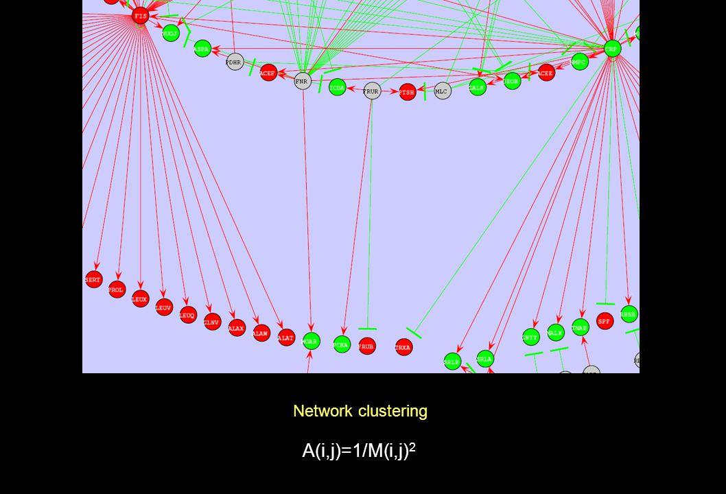 A(i,j)=1/M(i,j) 2 Network clustering