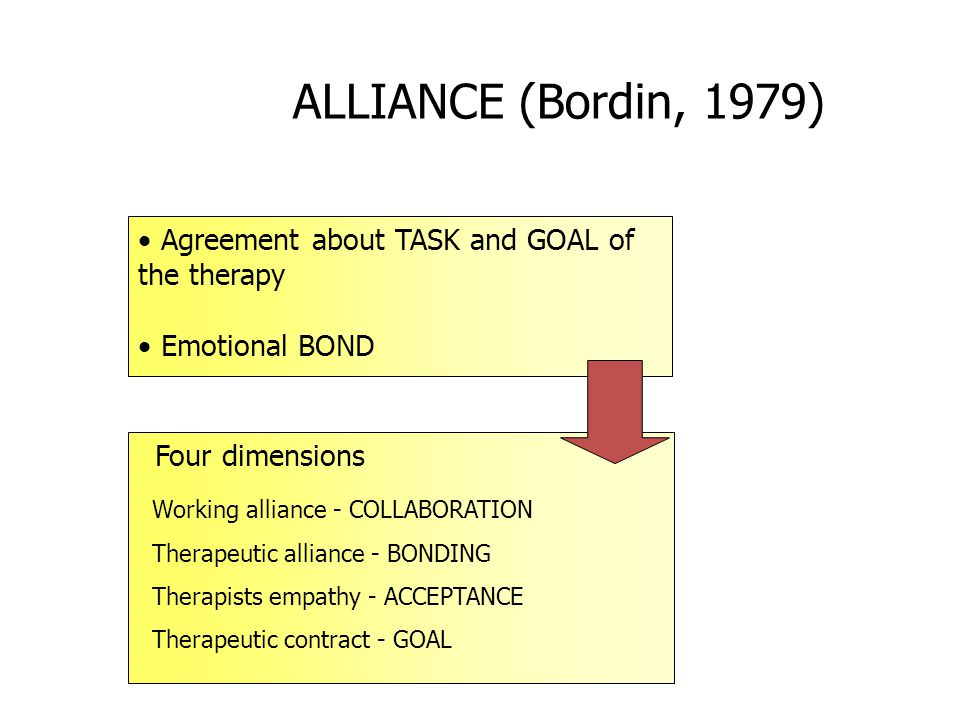 ALLIANCE (Bordin, 1979)  Agreement about TASK and GOAL of the therapy  Emotional BOND Four dimensions Working alliance - COLLABORATION Therapeutic alliance - BONDING Therapists empathy - ACCEPTANCE Therapeutic contract - GOAL