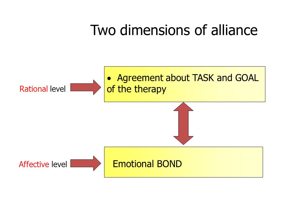Two dimensions of alliance  Agreement about TASK and GOAL of the therapy Emotional BOND Rational level Affective level