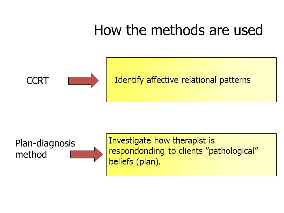 How the methods are used CCRT Identify affective relational patterns Plan-diagnosis method Investigate how therapist is respondonding to clients pathological beliefs (plan).