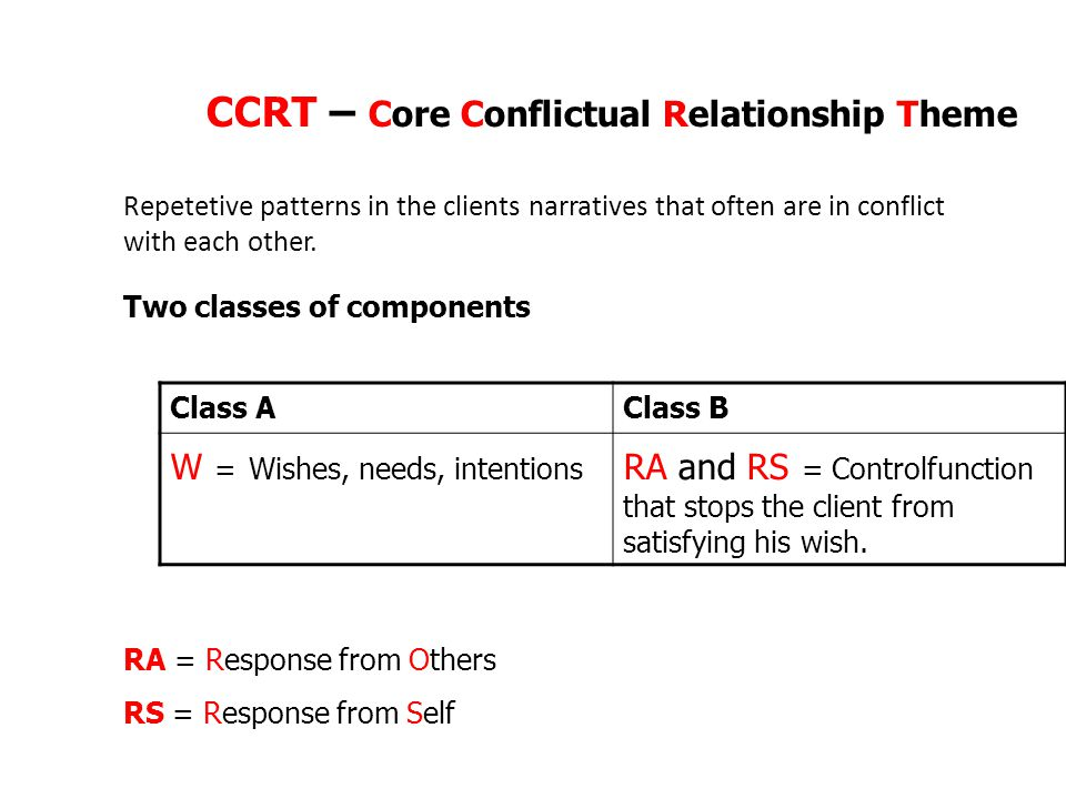 CCRT – Core Conflictual Relationship Theme Class AClass B W = Wishes, needs, intentions RA and RS = Controlfunction that stops the client from satisfying his wish.