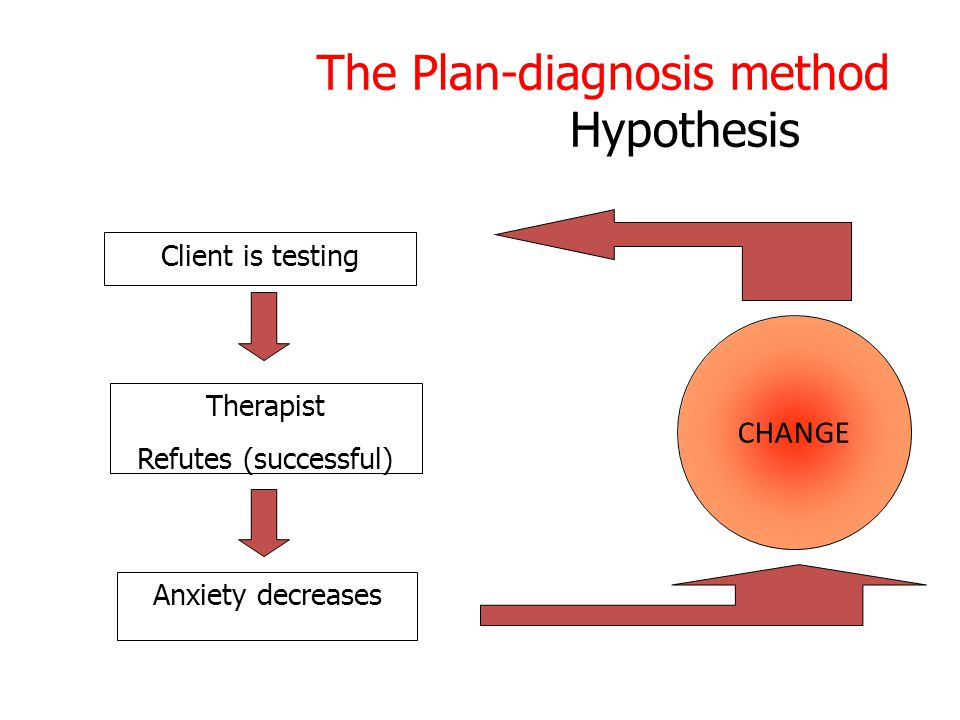The Plan-diagnosis method Hypothesis Client is testing Therapist Refutes (successful) Anxiety decreases CHANGE