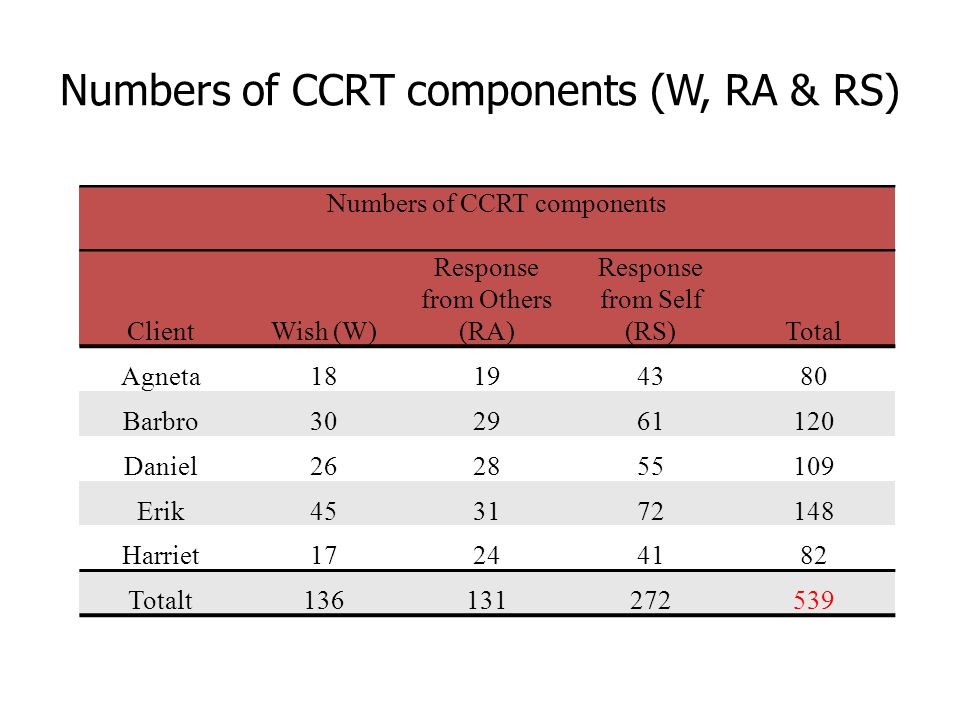Numbers of CCRT components (W, RA & RS) Numbers of CCRT components ClientWish (W) Response from Others (RA) Response from Self (RS)Total Agneta18194380 Barbro302961120 Daniel262855109 Erik453172148 Harriet17244182 Totalt136131272539